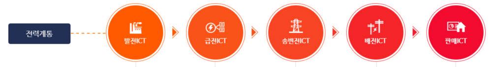 한전KDN 전력계통 ICT 사업구조 체계. [사진= 한전KDN 제공]