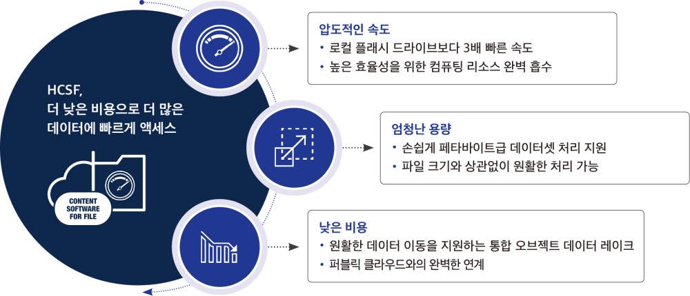 효성인포메이션시스템 HCSF의 주요 강점