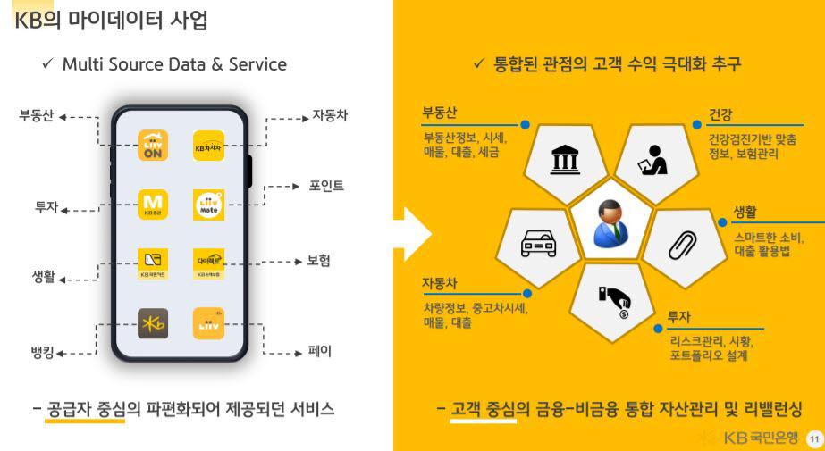 KB국민은행 마이데이터 설명자료.<출처=금융위원회>