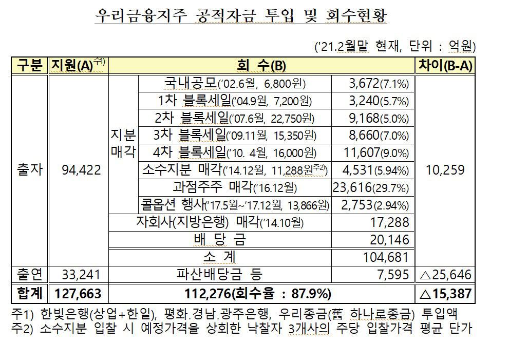 표. 우리금융지주 공정자금 투입 및 회수 현황 (2021년 2월말 기준) (자료=공적자금관리위원회)