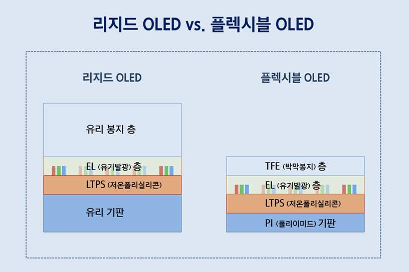 리지드 OLED와 플렉시블 OLED 비교.<자료=삼성디스플레이>
