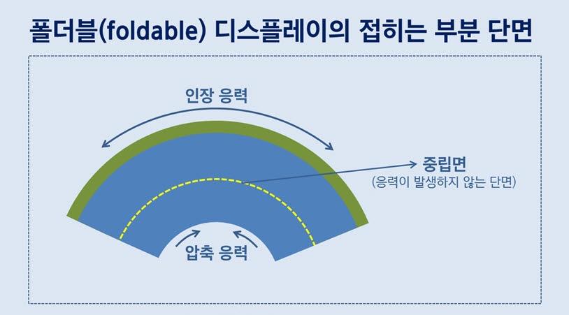 폴더블 디스플레이 접히는 부분의 응력.<자료=삼성디스플레이>