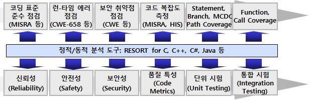 RESORT for C Testing의 정적 및 동적 분석 흐름도. 사진출처=소프트4소프트