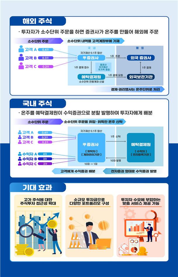 """""""삼성전자 주식 0.1주 살수 있다""""...소수점 매매 도입"""