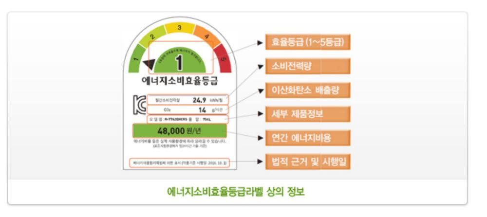 에너지소비효율등급라벨 상의 정보