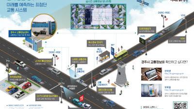 경북도, 지역 5개시 2023년까지 첨단도로교통체계 구축