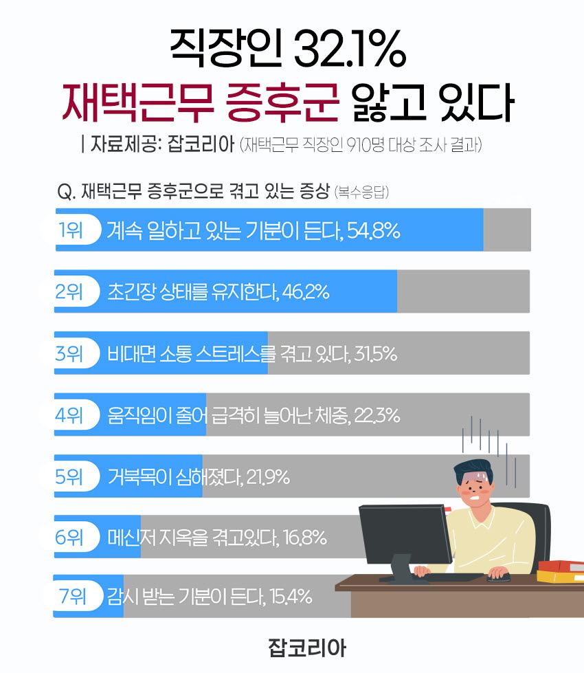 재택근무 직장인 32.1% '재택근무 증후군' 생겼다