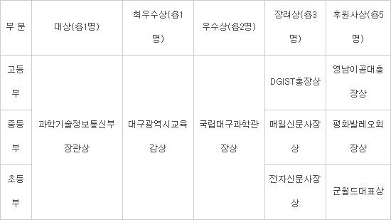 [알림]제6회 전국학생과학신문공모전