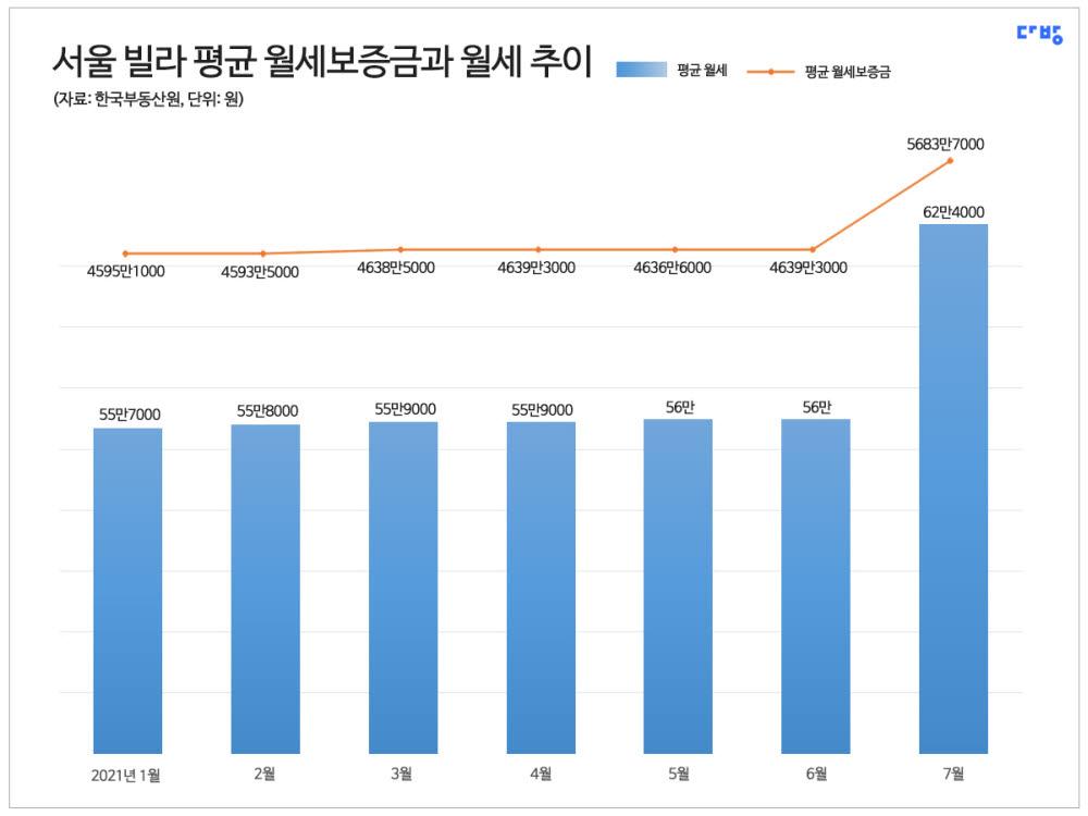 서울 빌라, 평균 보증금 5638만원에 월세 62만원