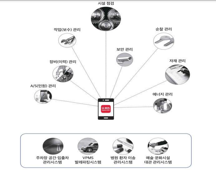 정부청사시설관리시스템(G-FMS) 고도화 개념도