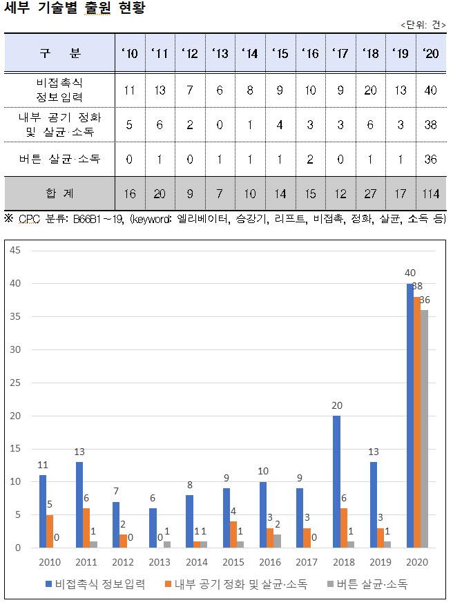 """""""엘리베이터 내 코로나 바이러스 잡아라""""...전파 차단 기술 특허출원 급증"""