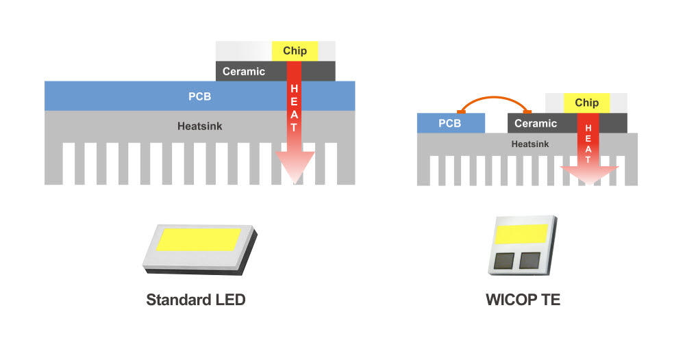 서울반도체, 방열 효율 높인 자동차 헤드램프용 LED 출시