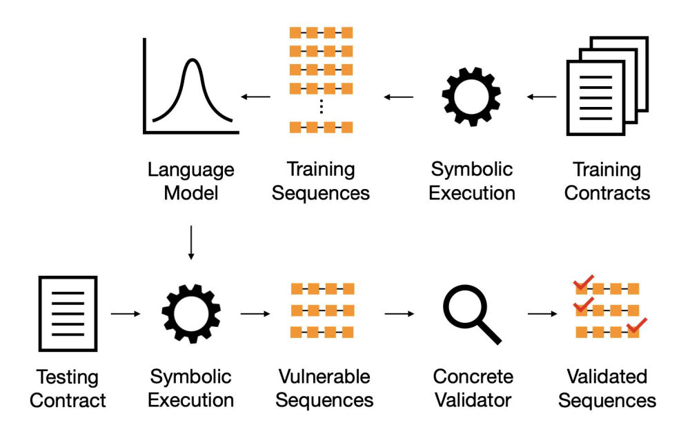 SmarTest 동작 방식, (위) 다수의 스마트 컨트랙트로 구성된 학습 데이터로부터 기호실행을 통하여 취약점을 유발하는 시나리오들을 생성한 후 확률 모델을 생성함. (아래) 학습한 확률 모델을 활용해 새로운 스마트 컨트랙트의 취약점을 빠르게 탐지하는 기호 실행. 이미지, 설명=고려대.