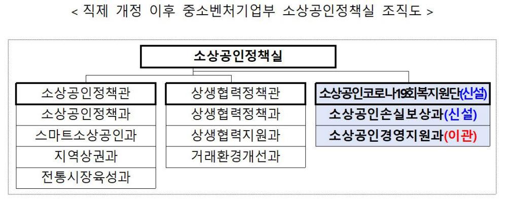 중기부, '소상공인코로나19회복지원단' 신설…손실보상금 신속 지원체계 구축