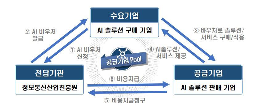 < AI 바우처 사업 운영 구조> 자료:정보통신산업진흥원