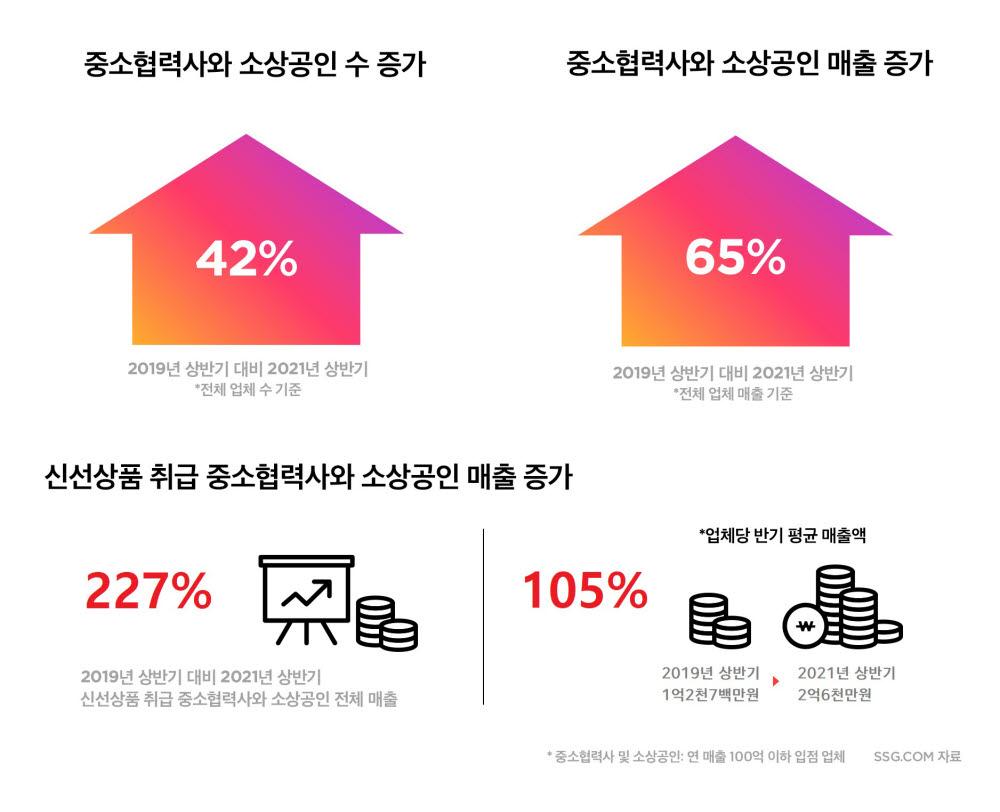 SSG닷컴 입점 중소협력사 동반성장 관련 그래프