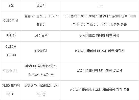 카메라 힘 준 '아이폰13'…韓 부품 주문 늘렸다