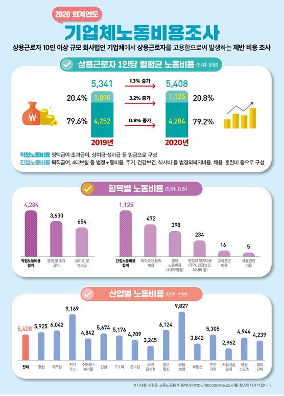 월 노동비용 금융업종 1058만원 최고…시설관리 296만 최저