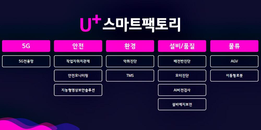 U+스마트팩토리 솔루션.