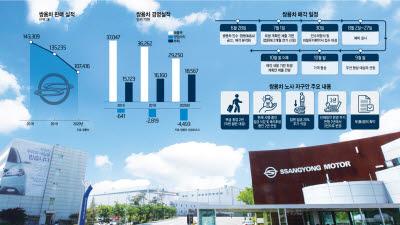 쌍용차 인수 도전한 이엘비앤티, 美 카디널 원과 손잡았다
