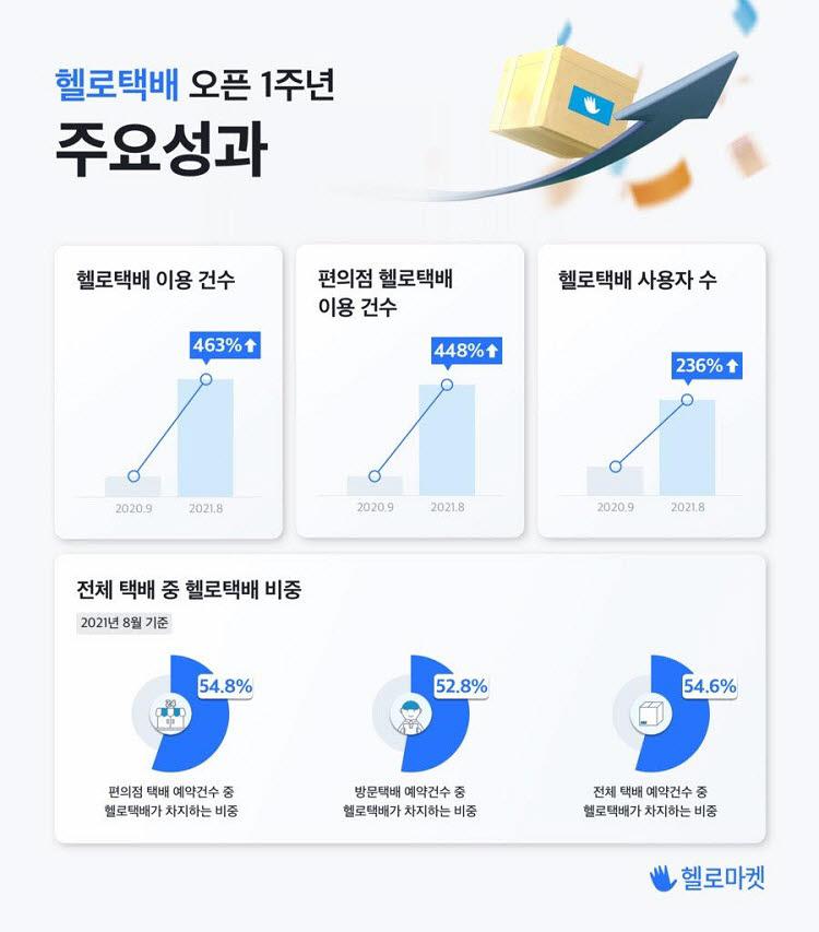 균일가 2000원 헬로택배 '고공성장'…1년 만에 이용건수 463%↑