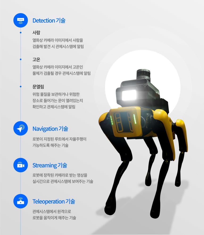 현대자동차그룹 공장 안전서비스 로봇 주요 기능