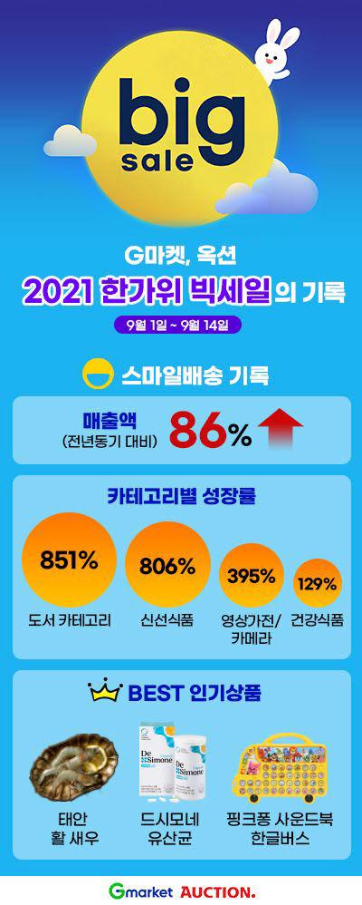 G마켓·옥션 스마일배송 한가위 빅세일 성과