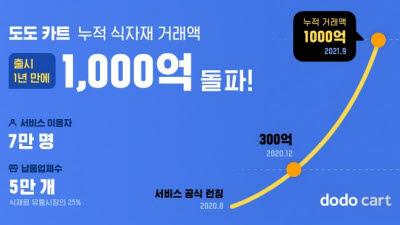 스포카, 식자재 비용관리 앱 '도도 카트' 출시 1년…누적거래 1000억 돌파