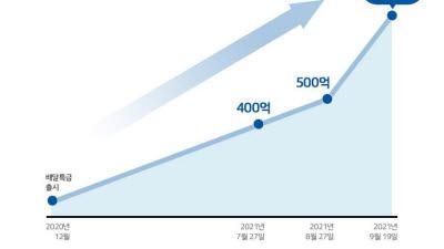 배달특급, '착한소비' 타고 누적 거래액 600억 돌파