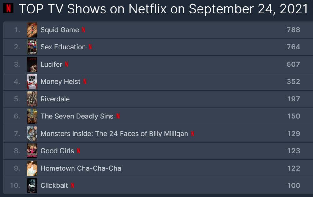 플릭스 패트롤 9월 24일 넷플릭스 TV프로그램 글로벌 톱10 순위. 한국 오리지널 오징어게임이 세계 1위를 차지했다.