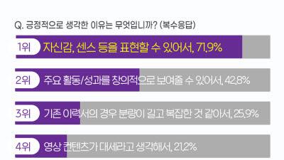 MZ세대 취준생 57% '영상 이력서' 도입 '긍정적'