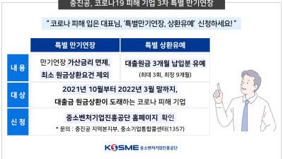 중진공, 코로나19 피해 中企 3차 특별 만기연장 실시
