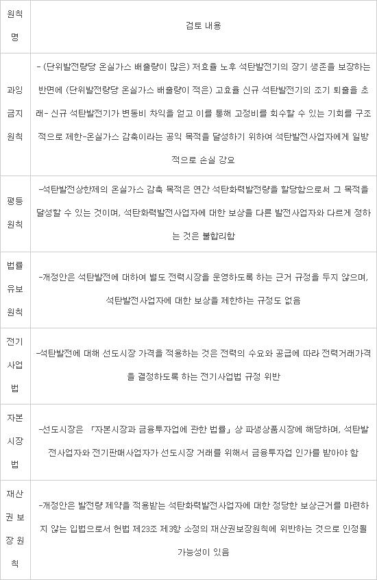 민간발전사, '석탄발전 상한제' 법안에 반대 의견…국회 논의도 공전
