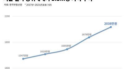 서울 빌라 중위매매가 3.3㎡당 2000만원 돌파