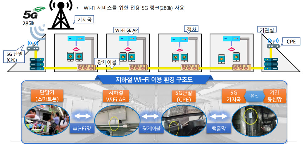 5G 28GHz 활용 와이파이 개념도