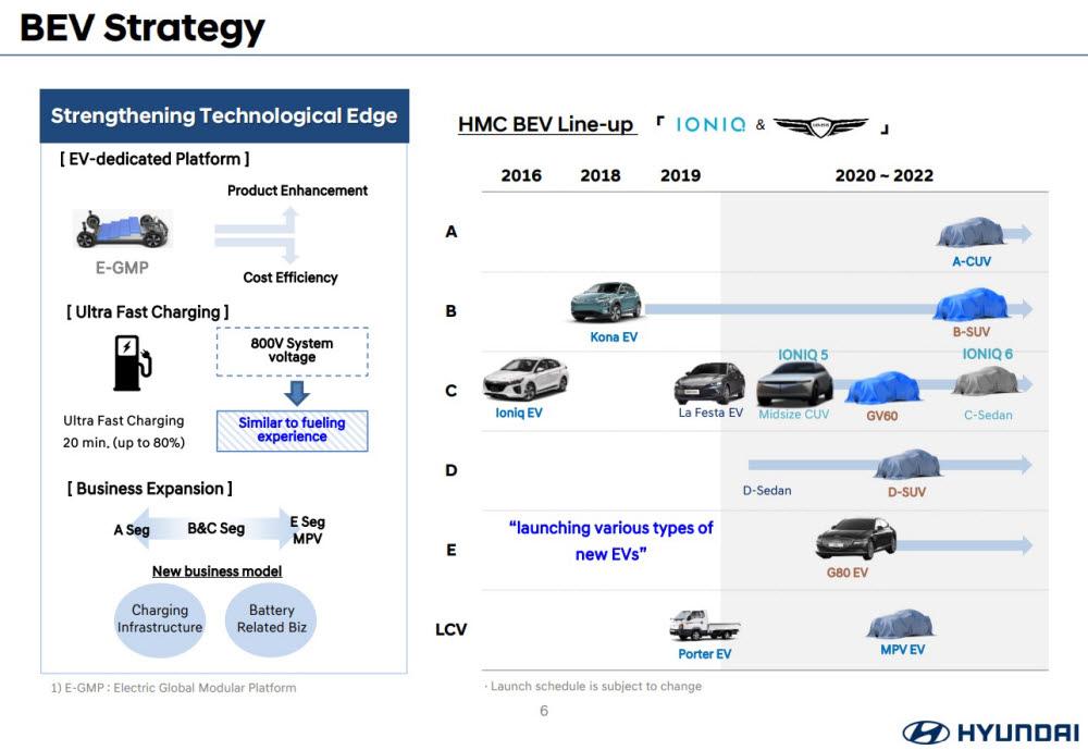 현대차가 해외 주요 기관 투자가를 대상으로 발표한 전기차 사업 전략 자료.