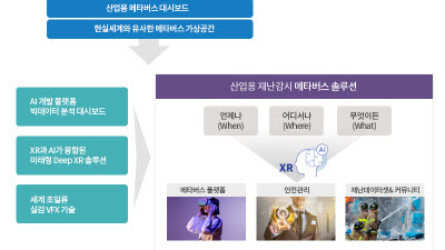 위세아이텍-딥엑스알랩, 메타버스 사업 본격화…산업용 메타버스 솔루션 내년 론칭