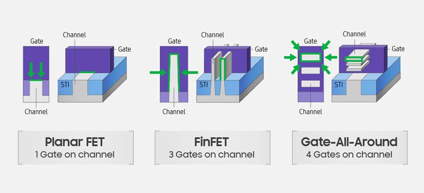 반도체 트랜지스터 구조의 차이(사진=삼성전자)