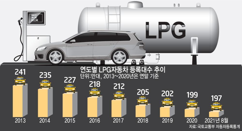 LPG차 등록대수 급감…수소경제 기반 '충전소'가 사라진다