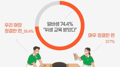 """식음료 매장 알바생 93%, """"우리 매장 깨끗해요"""""""