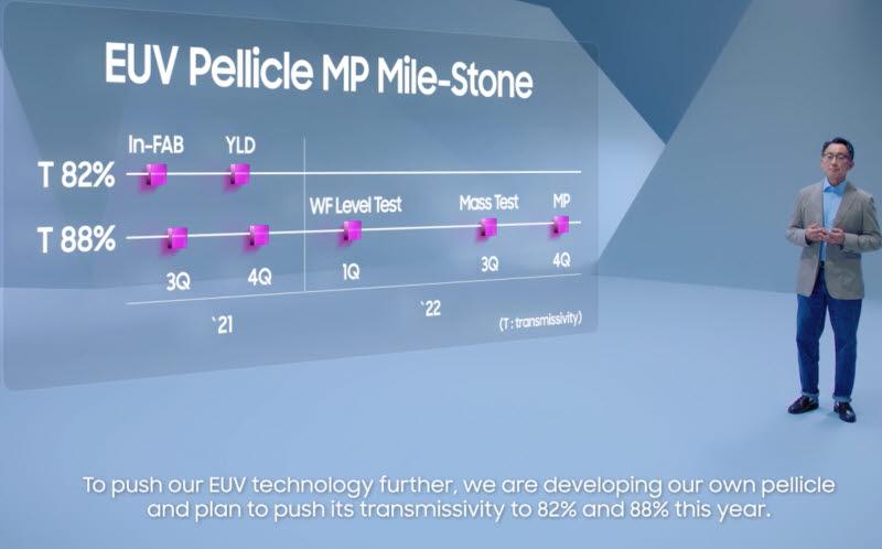 최길현 삼성전자 파운드리사업부 제조기술센터장(부사장)이 6일(미국 현지시간) 온라인으로 열린 삼성 파운드리 포럼에서 EUV 펠리클 양산 로드맵을 발표했다.