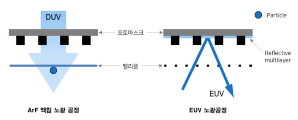 ArF 액침 공정과 EUV 공정 펠리클 구조 차이(자료=업계, 메리츠종금증권)
