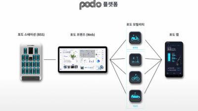 무빙, 토털 친환경 모빌리티 플랫폼 '포도(Podo)' 론칭