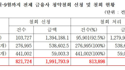 금융상품 청약철회, 시행 반년만에 환불신청 2조원 육박