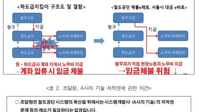 """""""조달청 하도급지킴이 개선 중 중소기업 기술 탈취"""""""