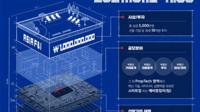 신한퓨처스랩-아시아에프앤아이, 프롭테크 스타트업 공모전