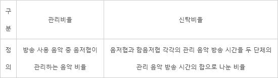 음저협, KT스카이라이프 음악사용료 '신탁비율'로 매긴다