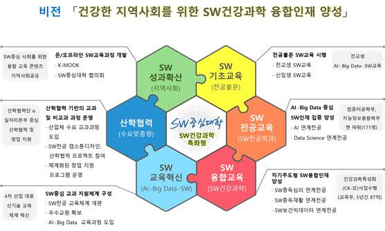 삼육대, SW중심대학 동아리 발대식 개최