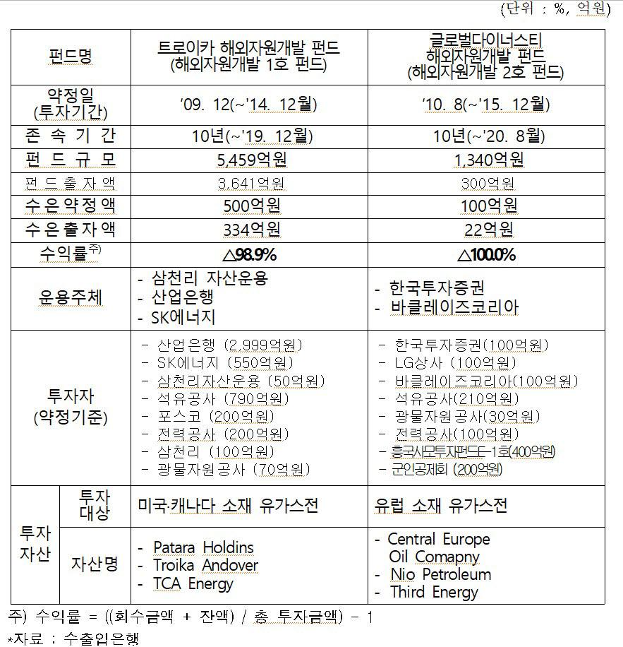 표. 수출입은행 투자 자원개발펀드 현황 (자료=수출입은행, 박홍근 의원실)