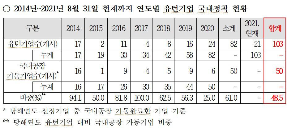 (자료=강민국 의원실)